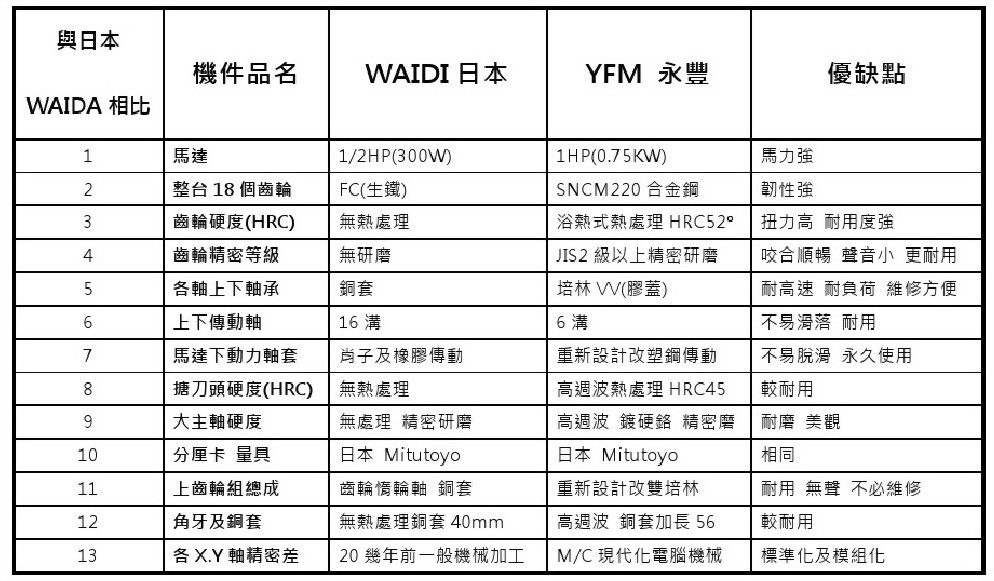 23. YFM與日本WAIDA比較