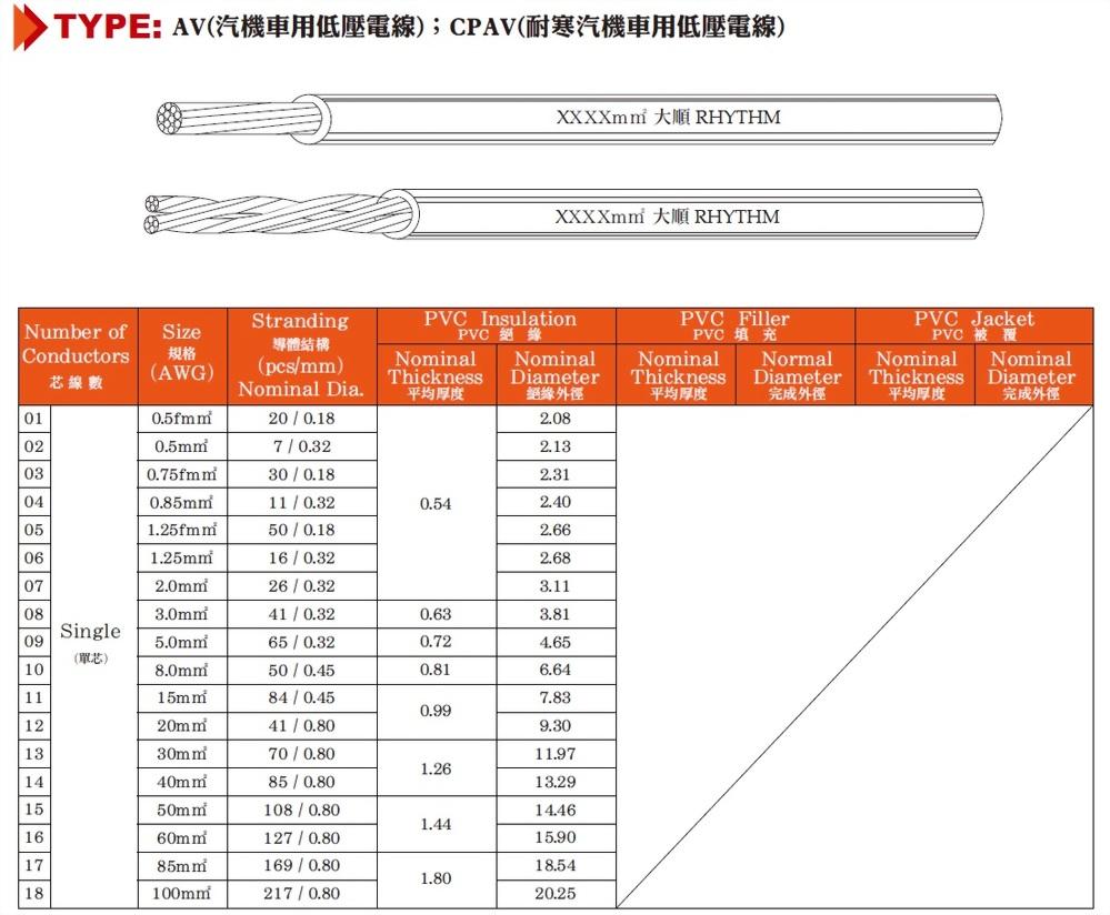 AV(汽機車用低壓電線);CPAV(耐寒汽機車用低壓電線)