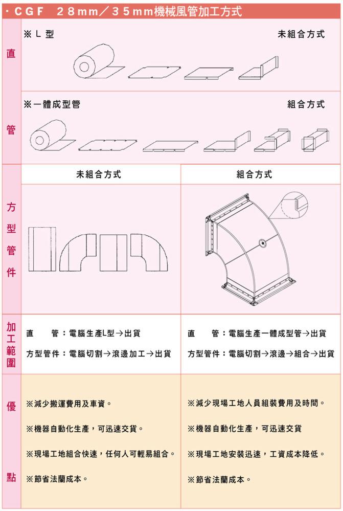 CGF機械成型風管 3