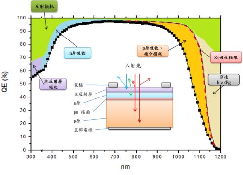 Manufacturing process improvement of crystalline silicon solar cell.
