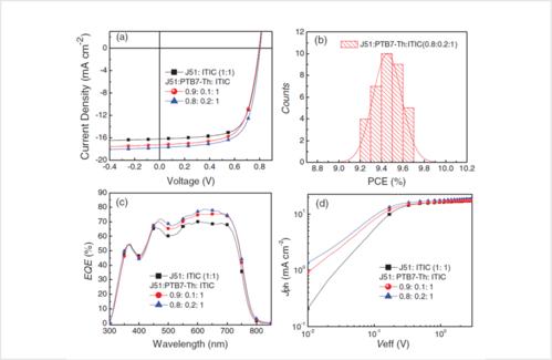 Using Solar Simulator light-dependent-techniques to analyze bi-molecule recombination in OPV