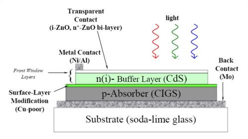 Spectral Response/Quantum Efficiency/IPCE measurement of CIGS solar cell.
