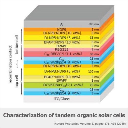 Characterization of tandem perovskite / organic solar cells