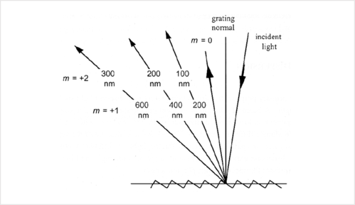 Diffraction orders