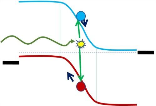 [量子效率、模擬器IV量測入門]一看就懂的太陽能電池基礎原理