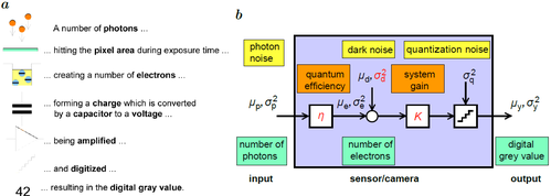 What is Photon transfer Curve?