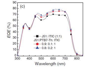 Using Solar Simulator light-dependent-techniques to analyze bi-molecule recombination in OPV.