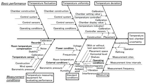 Evaluating standard uncertainty 3 - Type B evaluation of standard uncertainty Annex