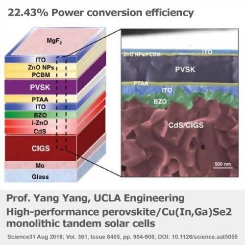 Dual-layer tandem technique develops highly efficient perovskite–CIGS tandem solar cell