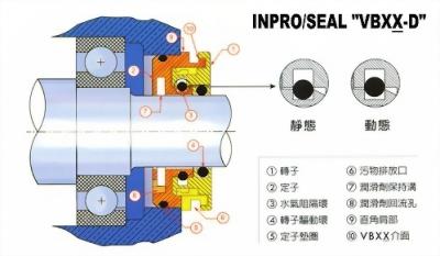 INPRO/SEAL 非接觸型迷宮油封