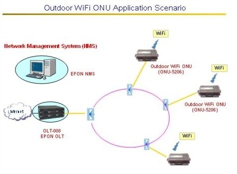 Outdoor WiFi ONU-5206