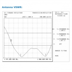 High Gain Directional Antenna Loss & VSWR