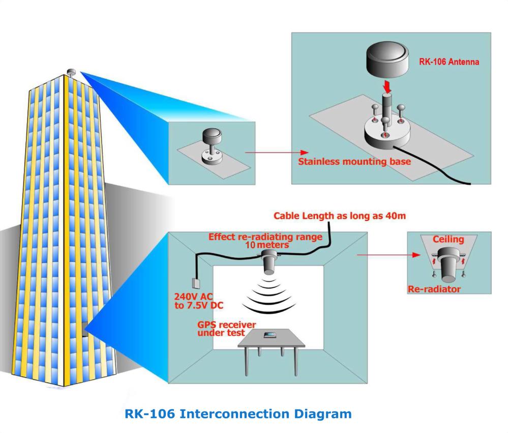 Dual-band GPS&GLONASS Signal Re-radiating up to 10-meter re-radiating range
