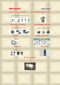 Honeywell Field Products