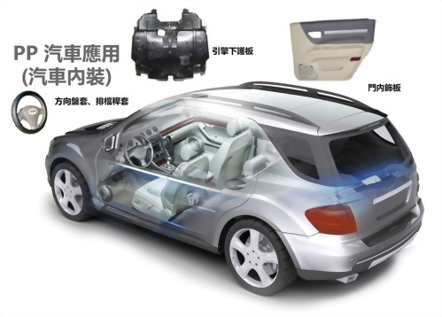 PP汽車應用