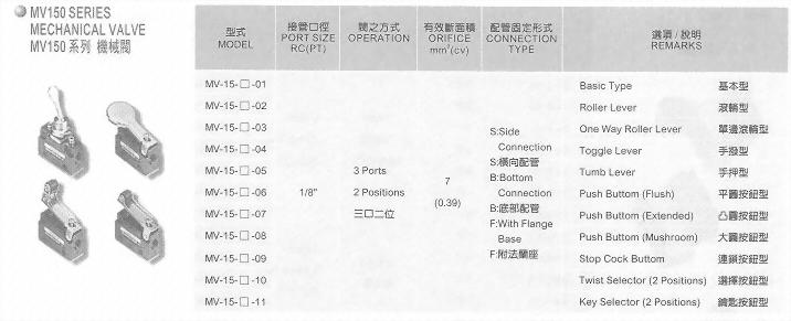 MV150系列機械閥