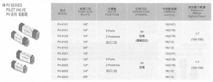 PV系列氣動閥
