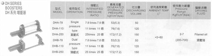 DH系列增壓器