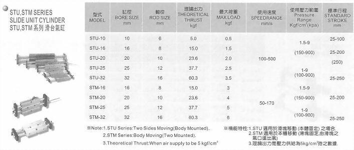 STU,STM系列滑台氣缸
