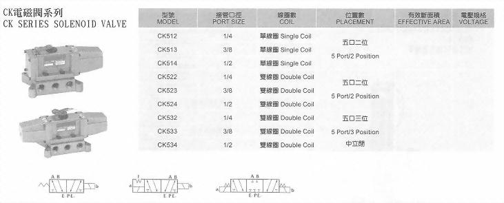 CK電磁閥系列