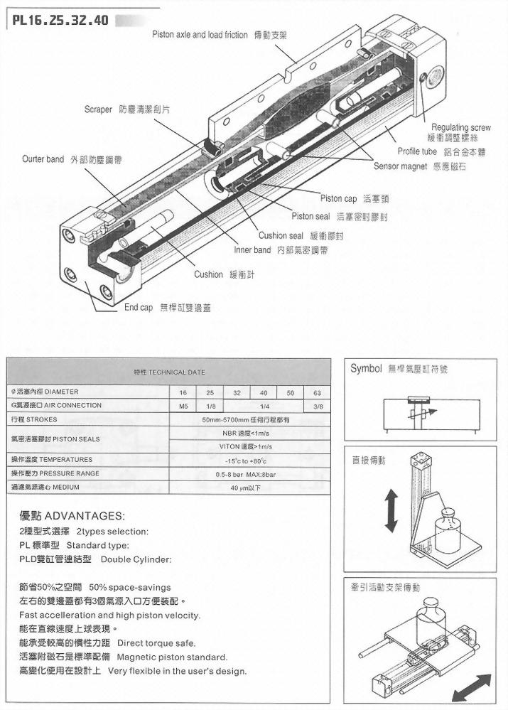 PL16.25.32.40鋼帶穿梭式無桿氣缸