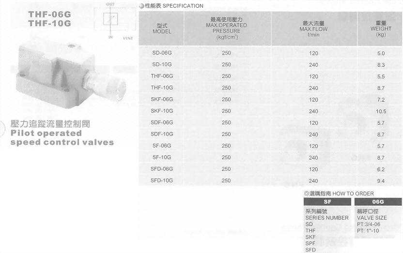 油壓元件-壓力追蹤流量控制閥