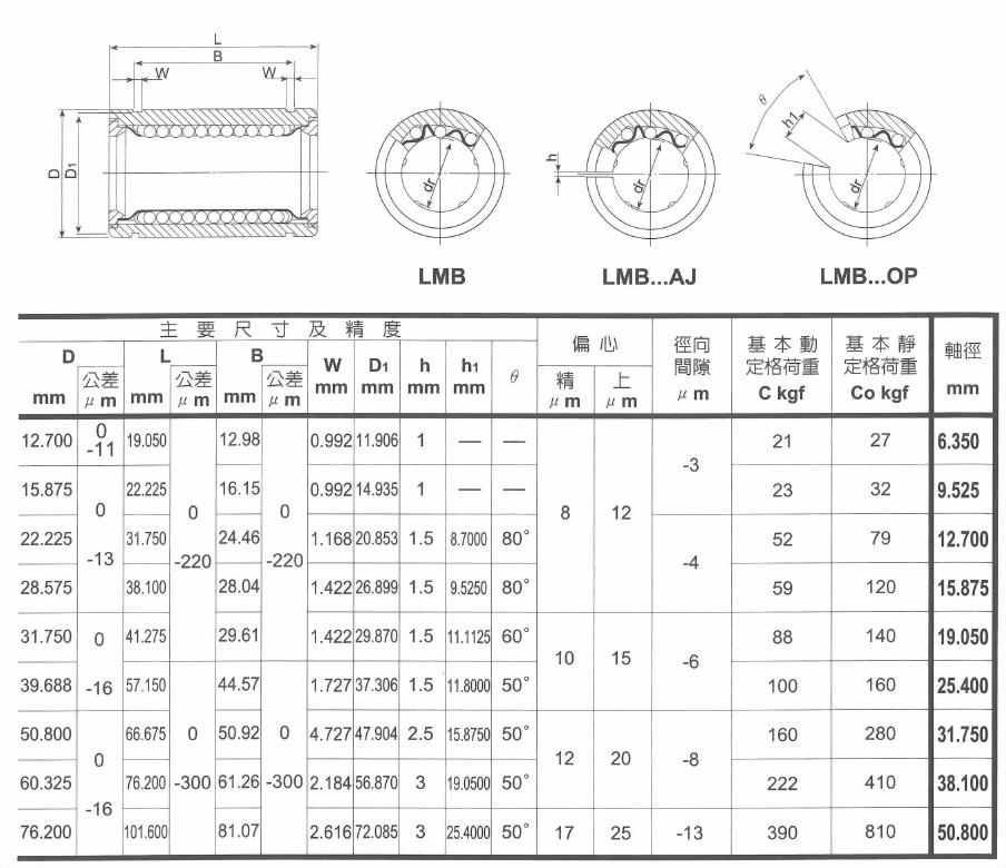英制規格線性軸承