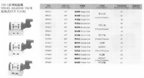 ISO-1電磁閥系列底座式