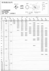 特殊銅合金系-自潤#500SP襯套