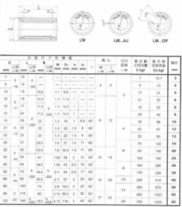 汎用型公制規格線性軸承