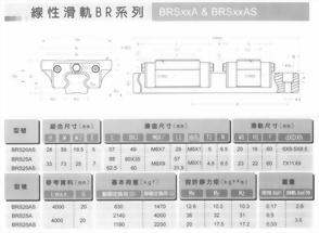 線性滑軌BR系列