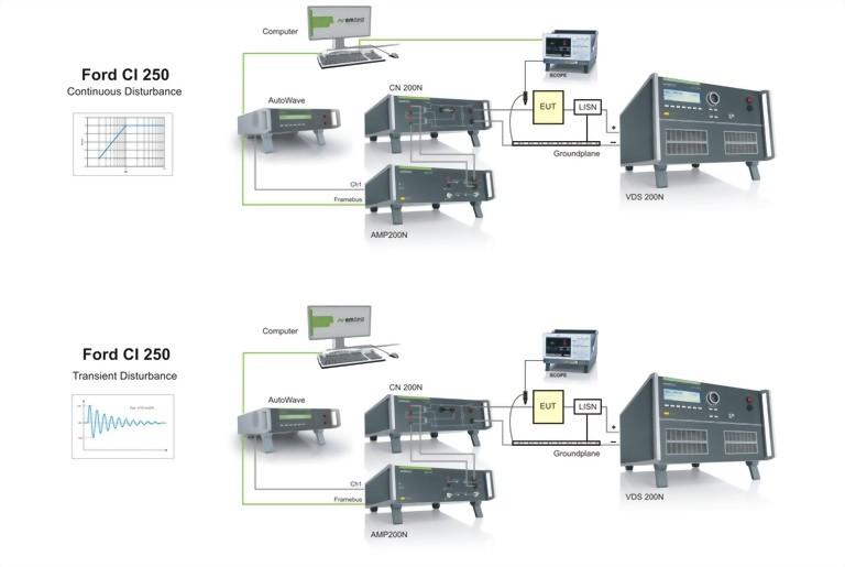 Testing as per Ford EMC-CS-2009.1, CI250
