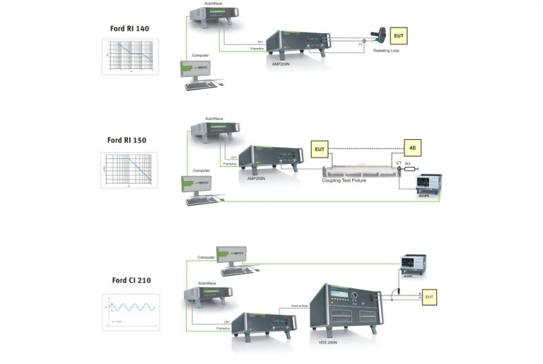 Set-up EMC-CS-2009 testing