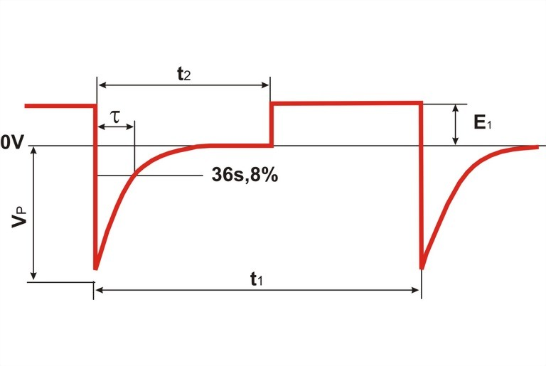 MPG 200S21 Waveshape parameter