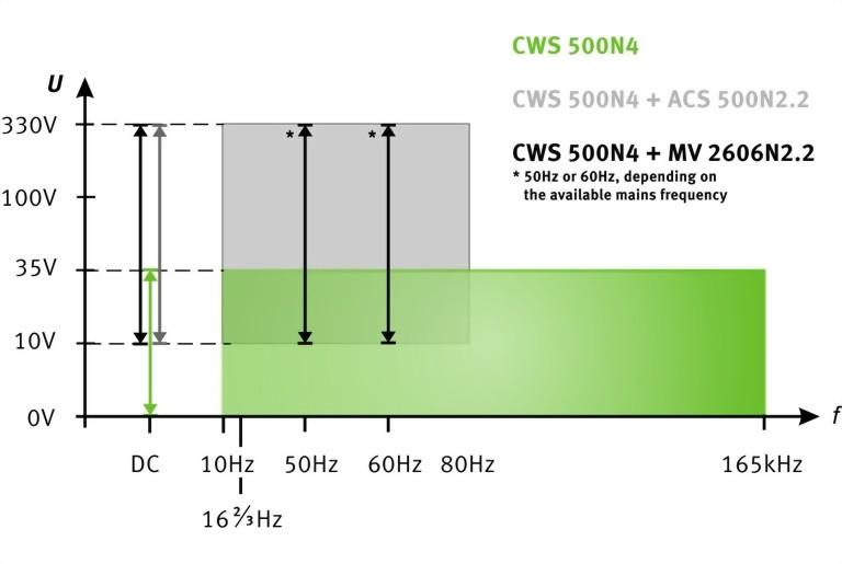 CWS 500N4- Test levels