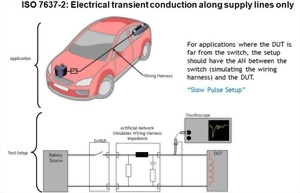 ISO 7637-2: Electrical transient conduction along supply lines only