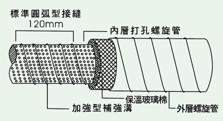 DSD消音雙層螺旋風管 2