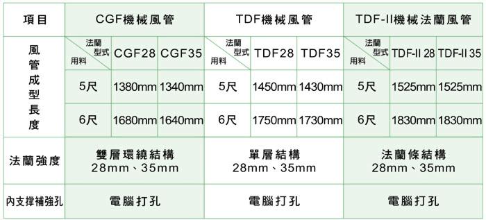 機械風管比較表 2