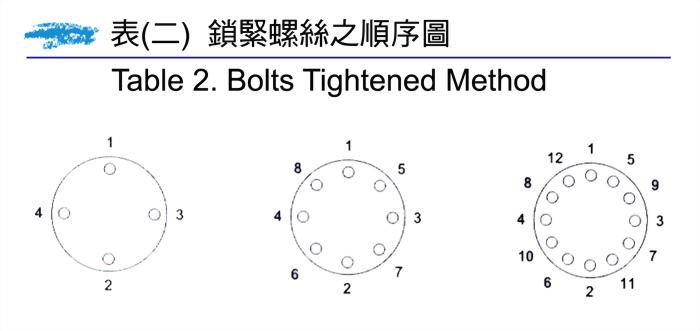 ETFE-ECTFE 塗裝風管安裝時注意要點 2