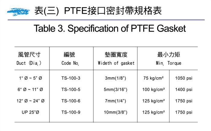 ETFE-ECTFE 塗裝風管安裝時注意要點 3