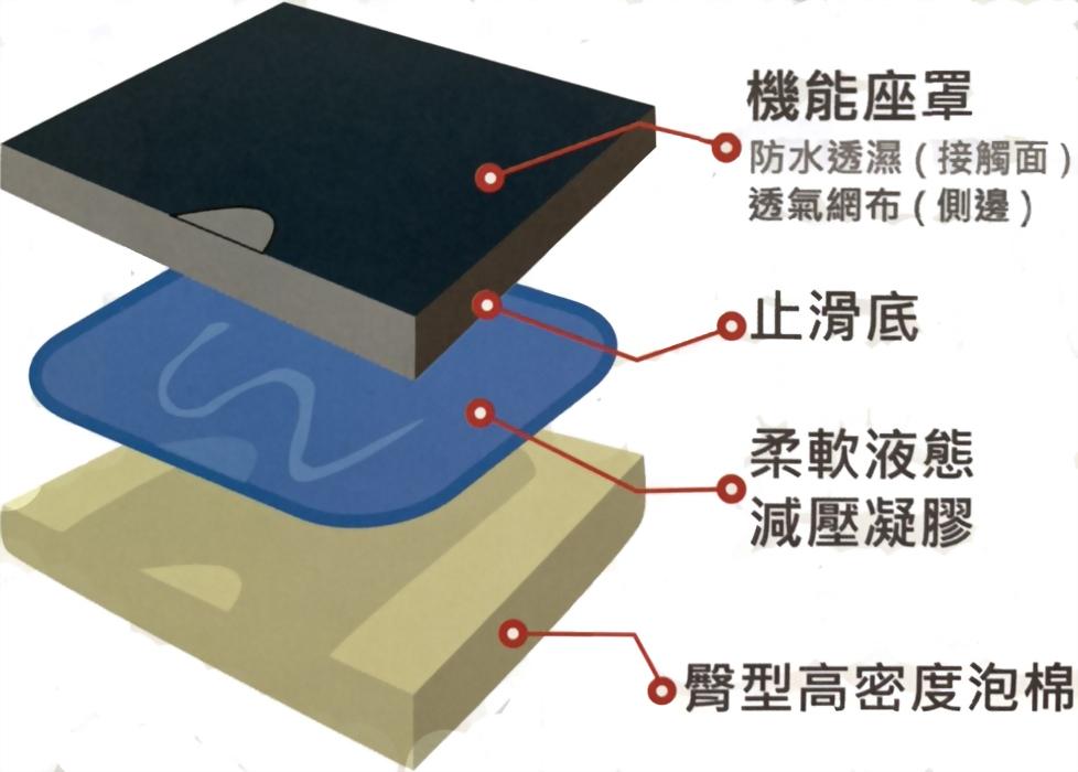 液態凝膠座墊