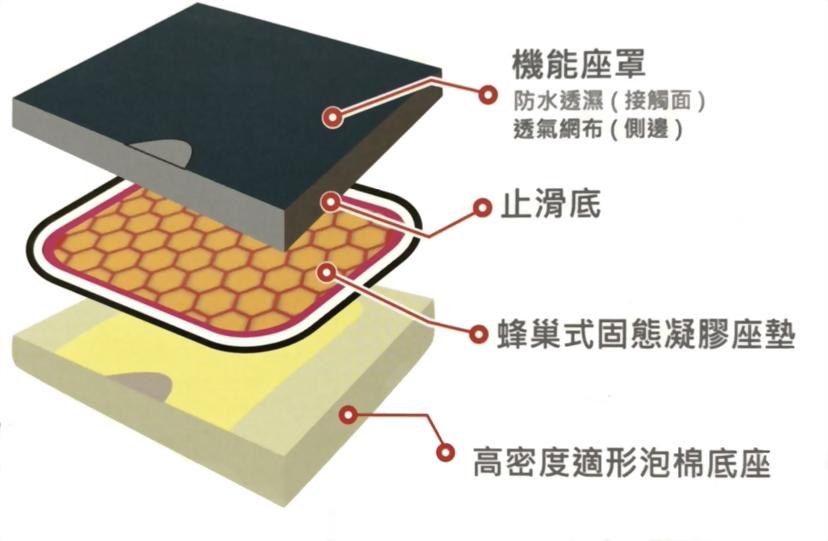 固態凝膠座墊 蜂巢式
