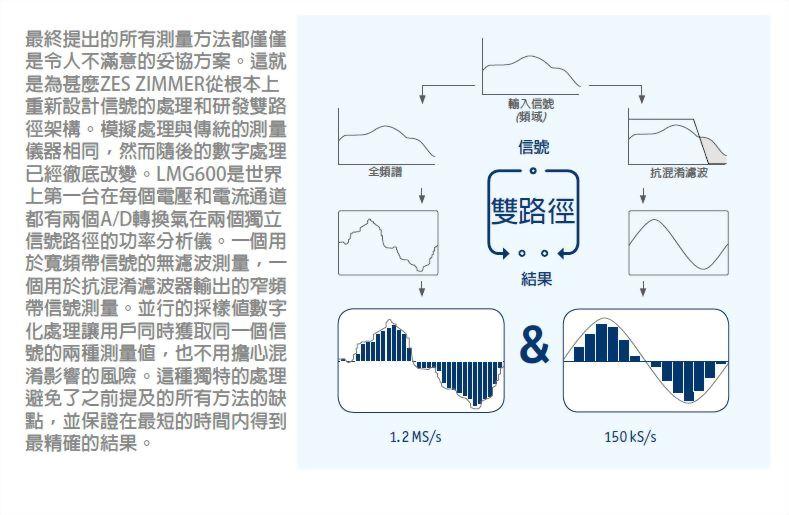 单通道电力分析仪 LMG610