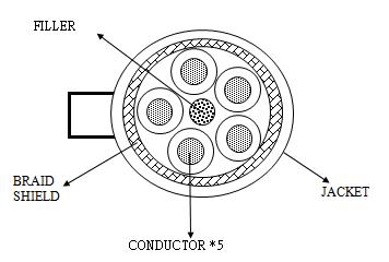 屏蔽線纜/遮蔽電纜 -2