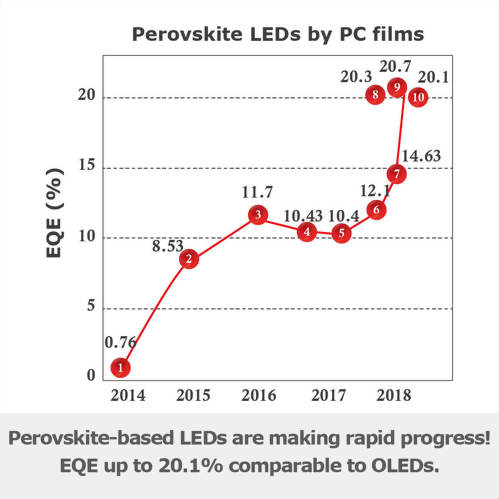 Perovskite-based LEDs are making rapid progress! EQE up to 20.1% comparable to OLEDs