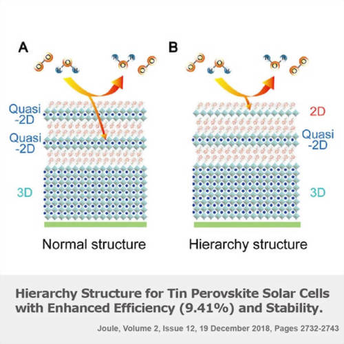2D-Quasi-2D-3D Hierarchy Structure for Tin Perovskite Solar Cells with Enhanced Efficiency (9.41%) and Stability
