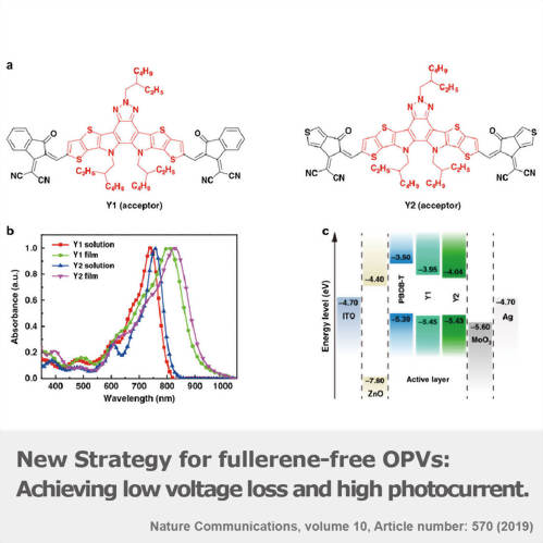 New Strategy for fullerene-free OPVs: Achieving low voltage loss and high photocurrent
