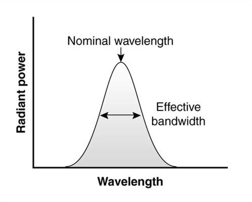 單光儀的光譜頻寬
