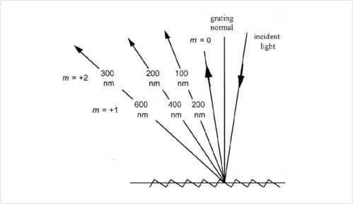 繞射光學:繞射階數、繞射光柵的簡介