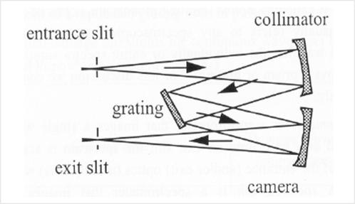 Czerny-Turner 光路結構單光儀